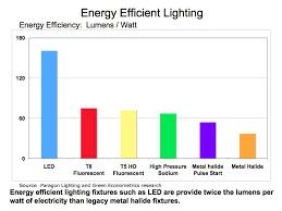 Metal Halide Vs Led Lumens Chart Led Light Emitting Diode