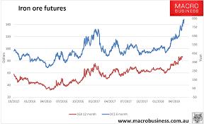 Daily Iron Ore Price Update New High Macrobusiness