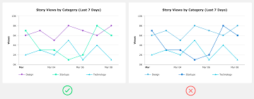 How To Make Your Own Chart Designing Charts Principles Every Designer Should Know