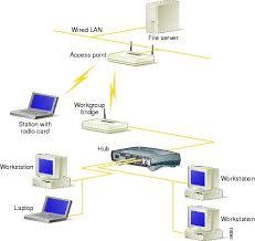 cisco aironet 350 series workgroup bridge hardware installation network bridge vs switch at Bridges Network Diagram