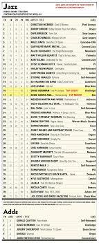 Rented Mule Radio Charts