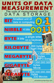 best ideas about teaching computer skills units of data measurement explaining bit nibble byte kilobyte megabyte