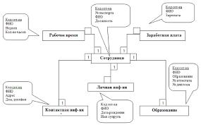 Проектирование базы данных Отдел кадров