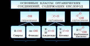 Часть iii Кислородсодержащие соединения Классификация О содержащих соединений