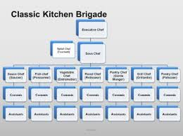Pdf | heterarchy addresses the diversity of relationships among elements in a system and offers a way to think about change in this means that both heterarchical and hierarchical forms are routinely. Classical Brigade Hmhelp