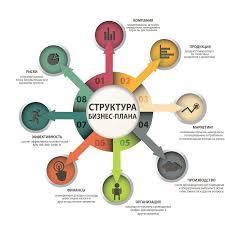 Разделы и содержание бизнес плана Каким должно быть описание  С чего начать составление бизнес плана Структура и содержание основных разделов