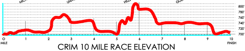 Baltimore 10 Miler Elevation Chart Run The Crim Running With Miles