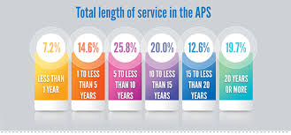 2016 Snapshot Aps Employee Census State Of The Service