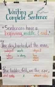 Complete Sentence Anchor Chart Writing A Complete Sentence Sentence Anchor Chart