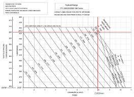 Payload Range Envelope For A Boeing 777 200lr Boeing