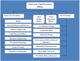 Apple Organizational Chart Apple Organizational Structure A Brief Overview Research