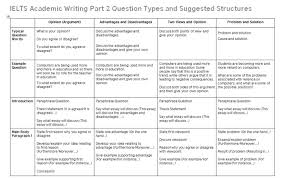 ielts writing task essay structures