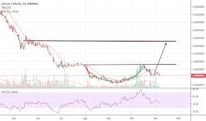 Siacoin Candlestick Chart Scbtc Charts And Quotes Tradingview