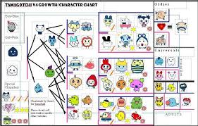 User Blog Doctor Box My V4 Growth Chart Tamagotchi Wiki