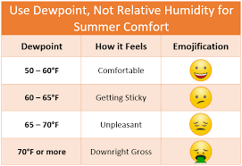 Dew Point Versus Humidity Chart Relative Humidity Vs Dewpoint
