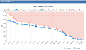 How To Export Burndown Chart In Jira Bd Using Burndown Report Cprime Apps Confluence