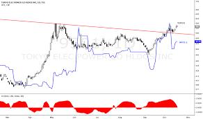 Tepco Stock Price Chart 9501 Stock Price And Chart Tse 9501 Tradingview