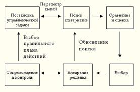 Курсовая работа Процесс принятия управленческого решения Элементы процесса принятия решения являются функциями принятия решений Ниже раскрывается содержание этих функций