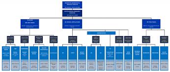 Air Operations Center Organizational Chart Organizational Chart Operation And Maintenance Technology