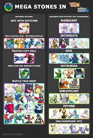 All mega stones in Sun&Moon : pokemon