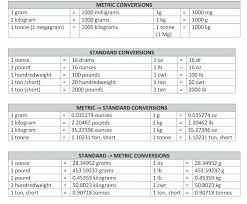 Weight Measurements Conversion Online Charts Collection