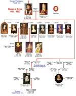 british royal family history house of tudor family tree