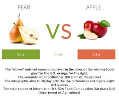 Pear Vs Apple Health Impact And Nutrition Comparison