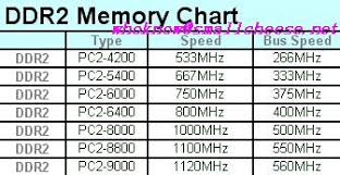 Computer Bus Speed Chart Ddr 2 Memory Chart Small Cheese
