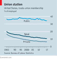 How The Decline Of Unions Will Change America The Piketty Line