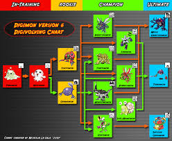 Digimon Version 1 Evolution Chart Fileisland V Pet Version 6