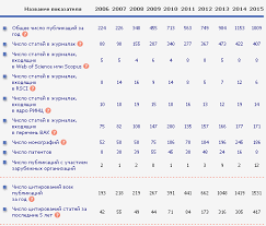 ОТЧЕТ о САМООБСЛЕДОВАНИИ за г pdf Показатели за 5 лет 2010 2014 по