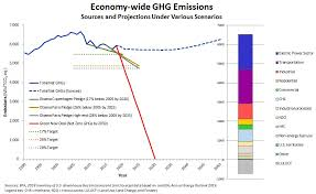 New Deal Chart The Dramatic Unreality Of The Green New Deal Global Energy