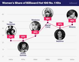 Billboard Year End Charts 2005 Leading Ladies A Look At Womens No 1 Success In The Hot