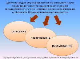 Презентация Типы и стили речи Одним из средств выражения авторского отношения к теме текста является использование при его создании определённого типа речи имеющего свои композиционные