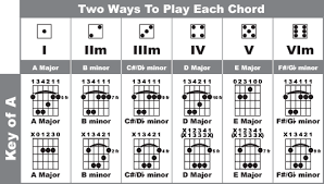 Notes In Guitar Chords Chart Jesses Easy Bar Chord Chart Chords In The Key Of A