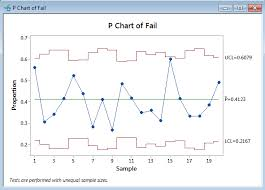 P Chart With Minitab Lean Sigma Corporation