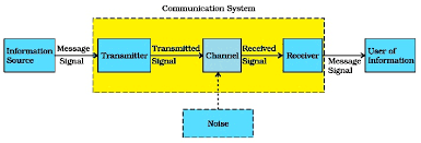 communication   physics   comdraw the block diagram of communication system