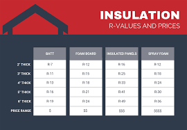 Closed Cell Foam R Value Chart Metal Building Insulation Options Prices General Steel
