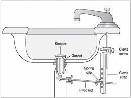 bathroom sink plumbing parts qdpakqcom bathroom sink plumbing parts for bathroom decor ideas