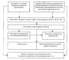 Реферат Учет вспомогательного производства в Республике Казахстан  Учет вспомогательного производства в Республике Казахстан