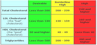 38 Competent Cholesterol Levels Chart India