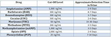 Level Of Drugs Chart 9 Panel Instant Drug Test