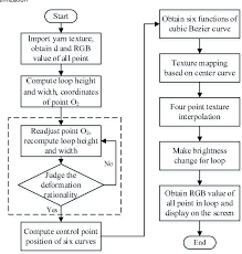 Flow Chart Of Knitting Figure 12 From Flat Knitting Loop Deformation Simulation