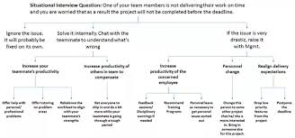 Situational Based Interview Questions How To Crack Situational Interview Questions Quora