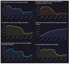 Plastic Resin Price Chart 2019 Plastics Prices Markets Analysis Icis
