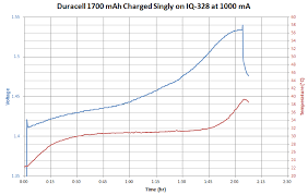 How Hot Does An Nimh Really Get When You Charge It Fast