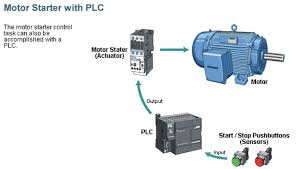 plc selection and proper documentation systems inputs for plc come from a few basic varieties the simplest are ac and dc inputs in smaller plcs the inputs are normally built in and are specified when