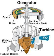 how electric generators work. Brilliant Electric Hydroelectric Generator Diagram Electric Direct  Power How It Works On Generators Work