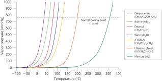 Solvent Volatility Chart 11 5 Vapor Pressure Chemistry Libretexts