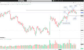 Kfm Charts How To Read Chart Free Forex Trading Systems Babypips